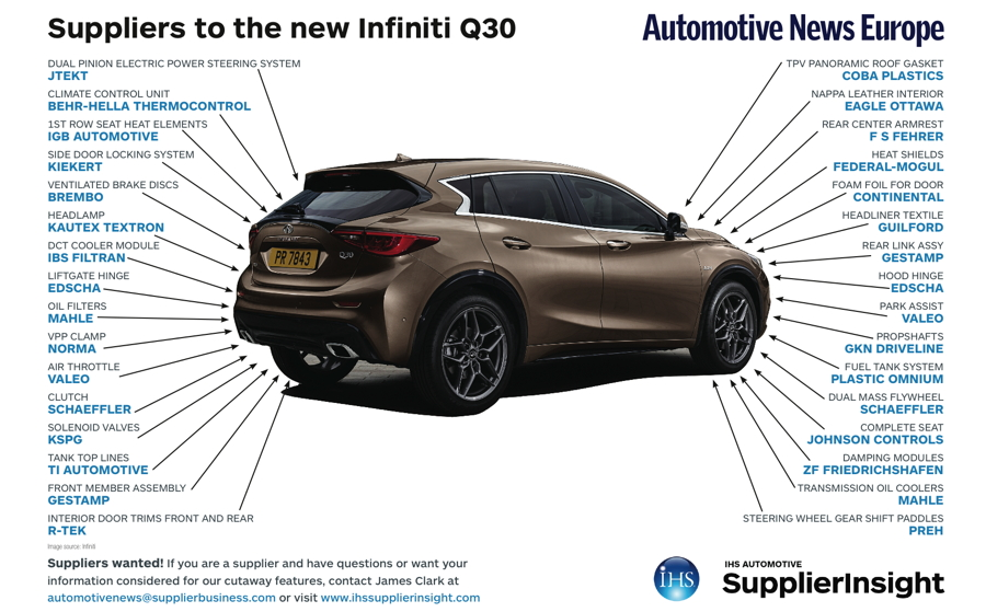 Suppliers to the new Infiniti Q30