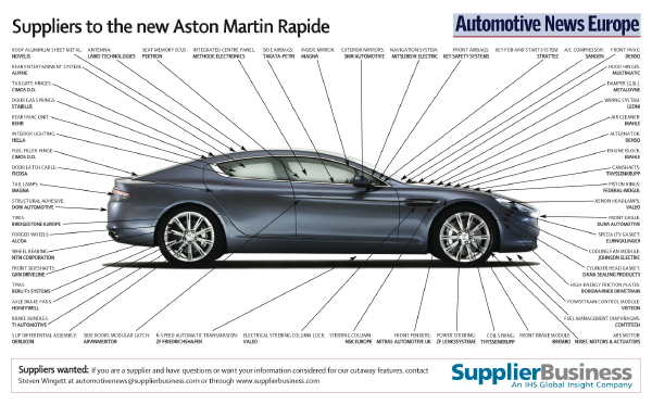 Magna Wins Big With The Aston Martin Rapide