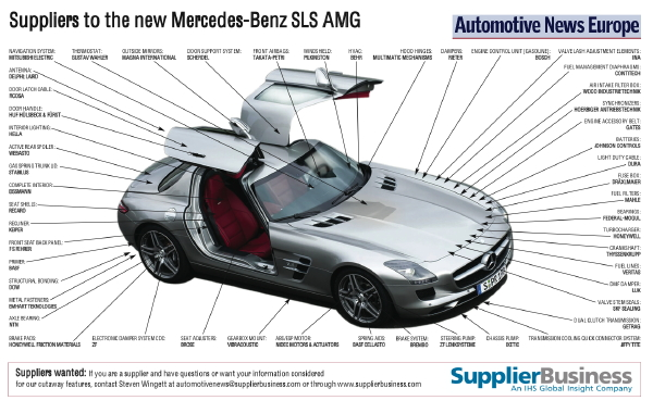 14561bd928 German suppliers help give Mercedes SLS AMG its wings