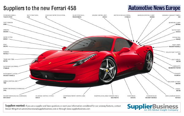 Delphi Makes The New Ferrari 458 Italia Cooler And Lighter