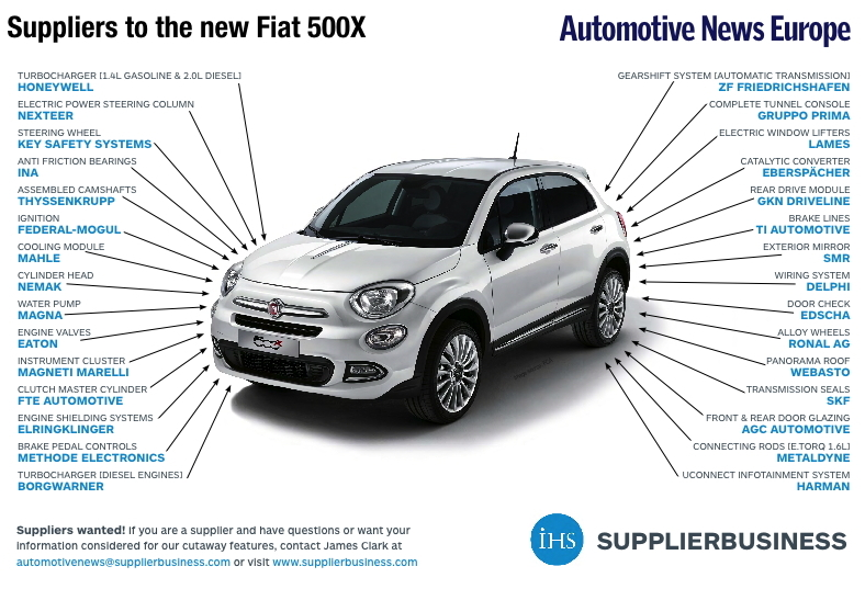 Eberspaecher Gkn Marelli Have Key Parts In New Fiat 500x