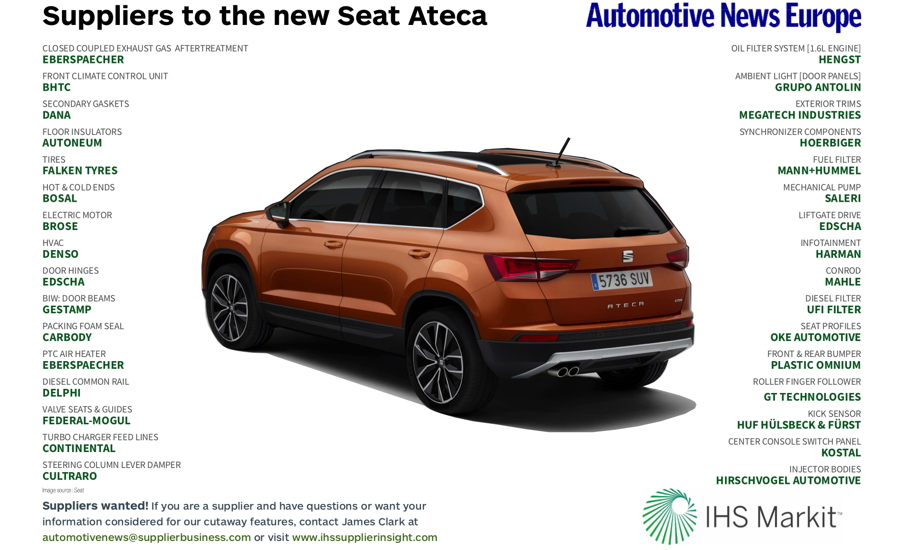 Suppliers to the new Seat Ateca