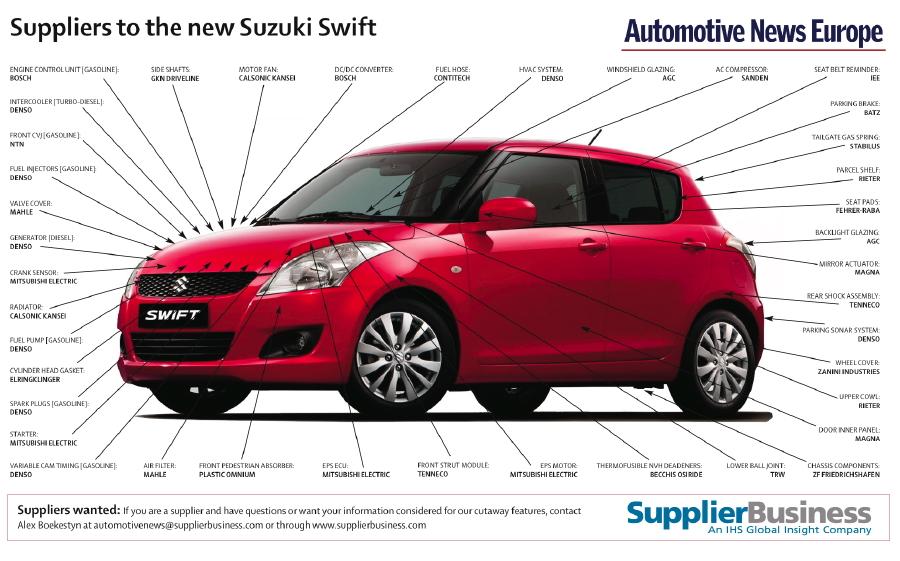 Tenneco improves ride, handling in new Suzuki Swift