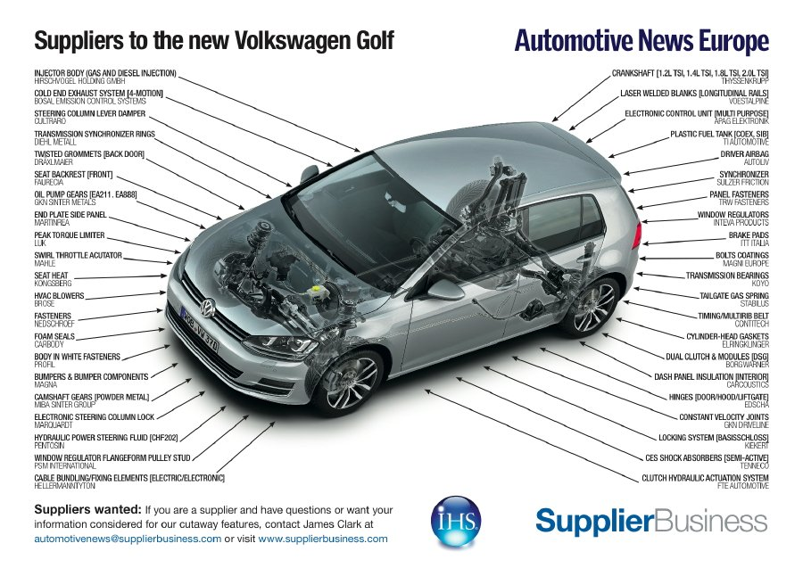 VW Golf shaves weight with help from Faurecia