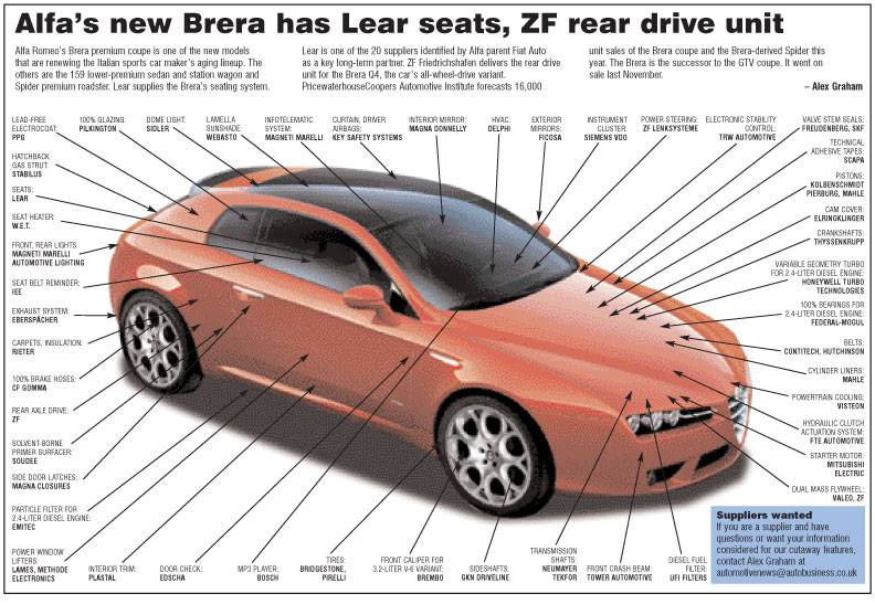 Suppliers to the Alfa Romeo Brera