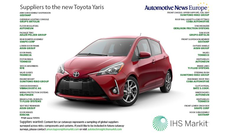 Suppliers to the new Toyota Yaris