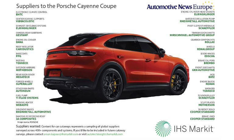 Suppliers to the Porsche Cayenne Coupe