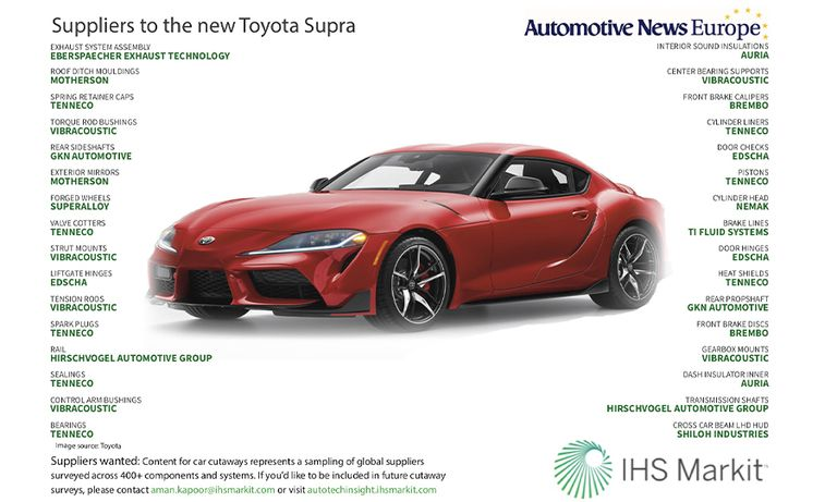 Suppliers to the new Toyota Supra