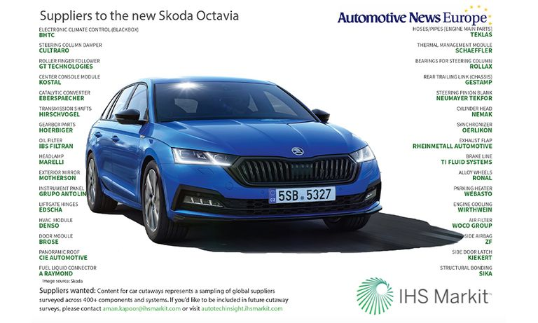 Suppliers to the new Skoda Octavia