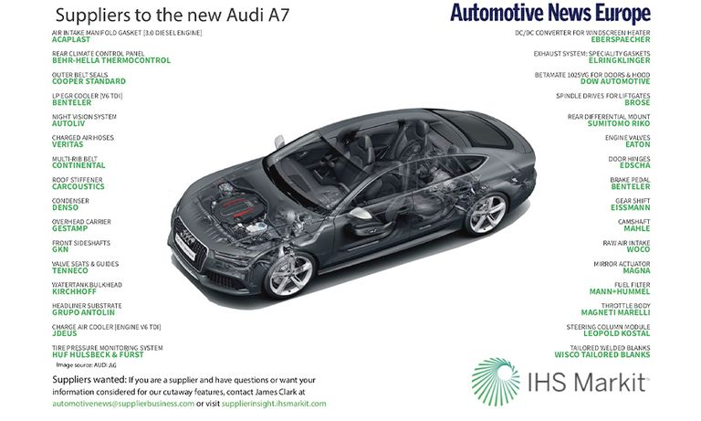 Suppliers to the new Audi A7