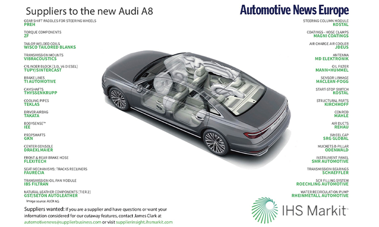 Suppliers to the new Audi A8