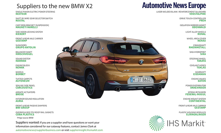 Suppliers to the new BMW X2