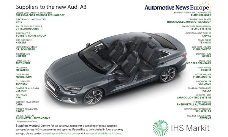 Suppliers to the new Audi A3
