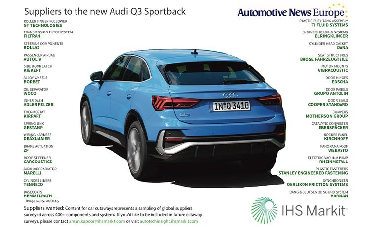 Suppliers to the new Audi Q3 Sportback