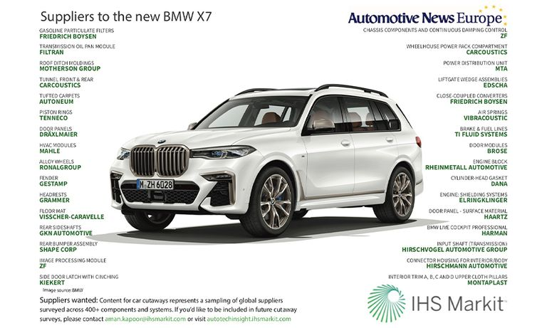 Suppliers to the new BMW X7