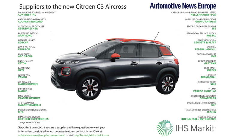 Suppliers to the new Citroen C3 Aircross