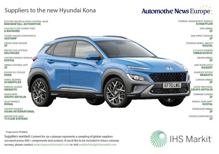 Suppliers to the new Hyundai Kona