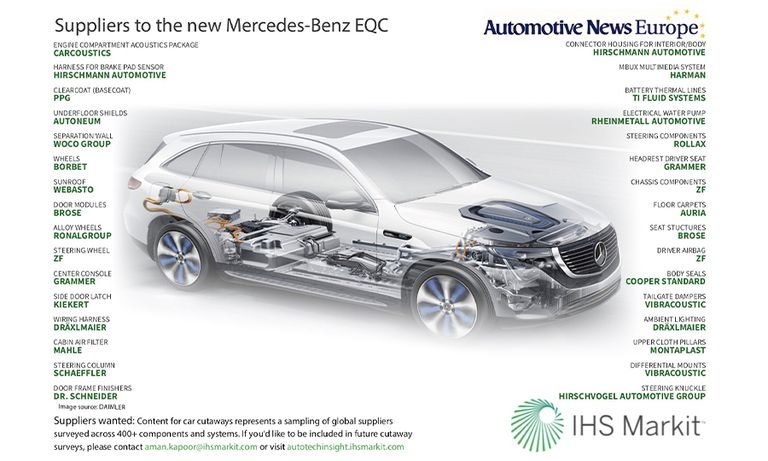 Suppliers to the new Mercedes-Benz EQC