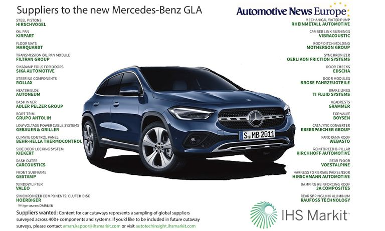Suppliers to the new Mercedes-Benz GLA