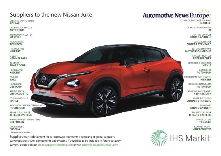 Suppliers to the new Nissan Juke