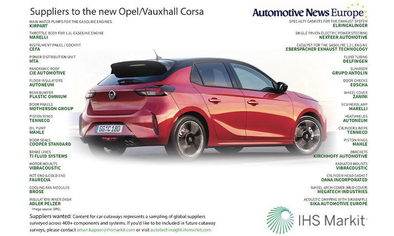 Suppliers to the new Opel/Vauxhall Corsa