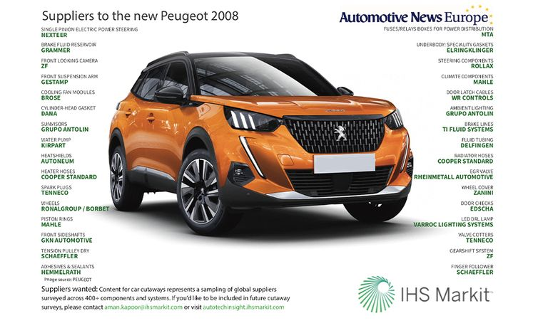 Suppliers to the new Peugeot 2008