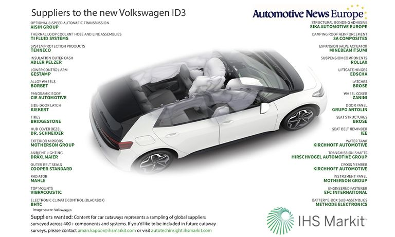 Suppliers to the new VW ID3