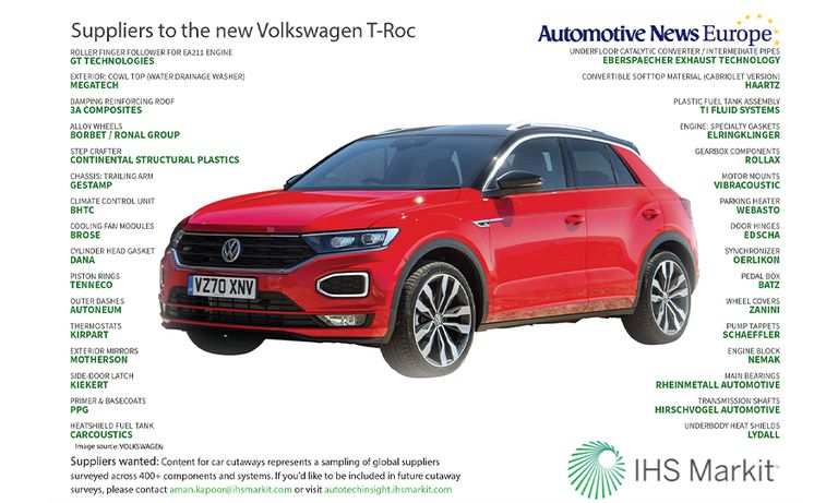 Suppliers to the VW T-Roc