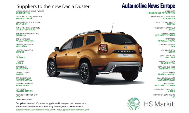 Suppliers to the Dacia Duster