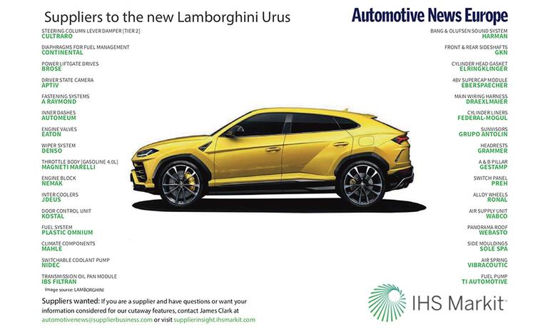 Suppliers to the new Lamborghini Urus
