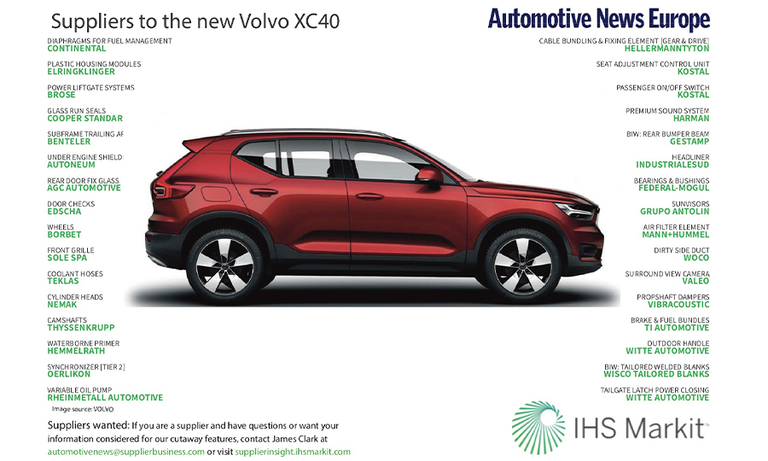 Suppliers to the new Volvo XC40