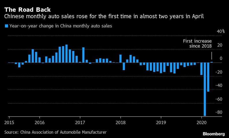 Car sales rise in China