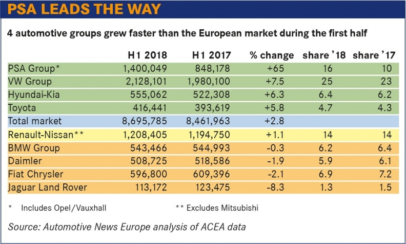 Europe S First Half Sales Surged On Strong Suv Demand