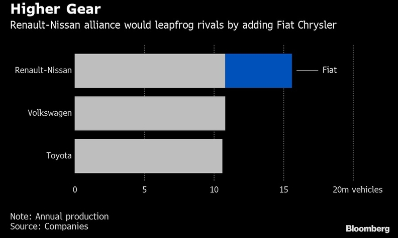 Fiat Chrysler in tie-up talks with Renault