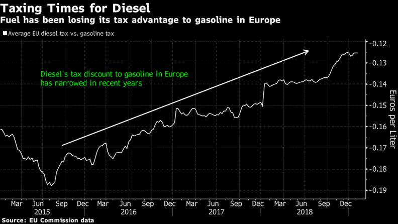 Diesel faces another blow as taxes rise in Europe