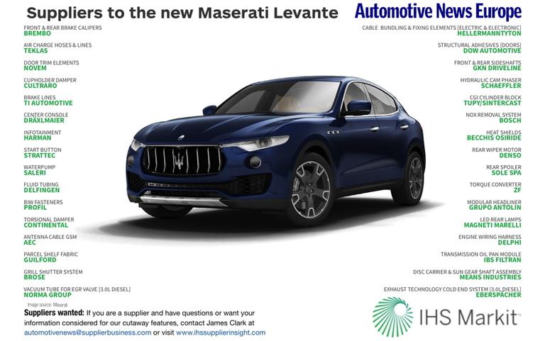 Suppliers to the new Maserati Levante