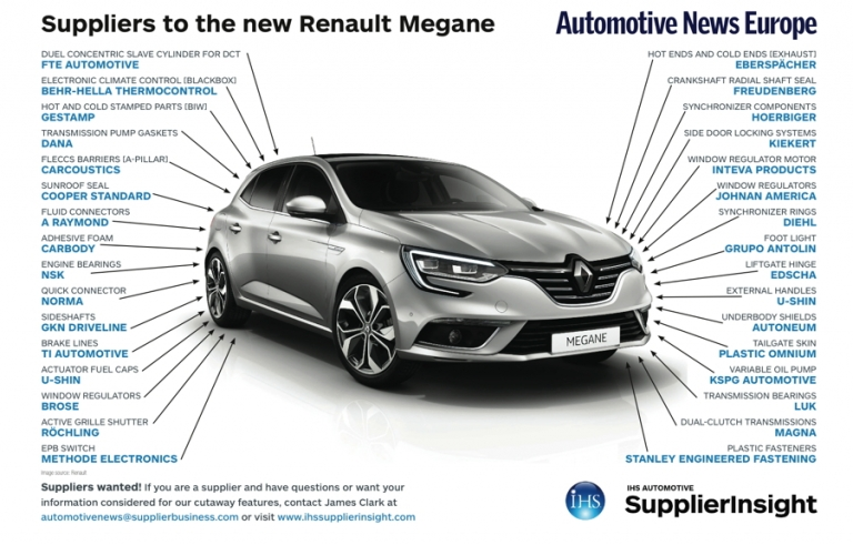 Suppliers to the new Renault Megane
