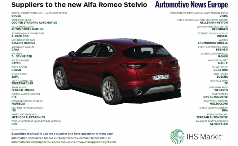 Suppliers to the new Alfa Stelvio